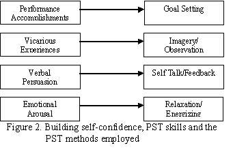 sport program template
