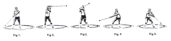 Hammer Throw Picture Sequence Hammer Throw Technique