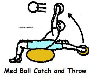 Medball catch and throw