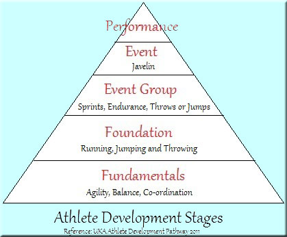 Athlete Development Stages